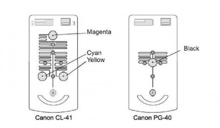 Как заправить струйный картридж Canon.  У картриджей фирмы Canon достаточно однотипное устройство...